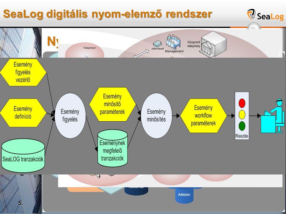 SeaLog digitális nyom-elemző rendszer 5. Nyomelemző logikai felépítése