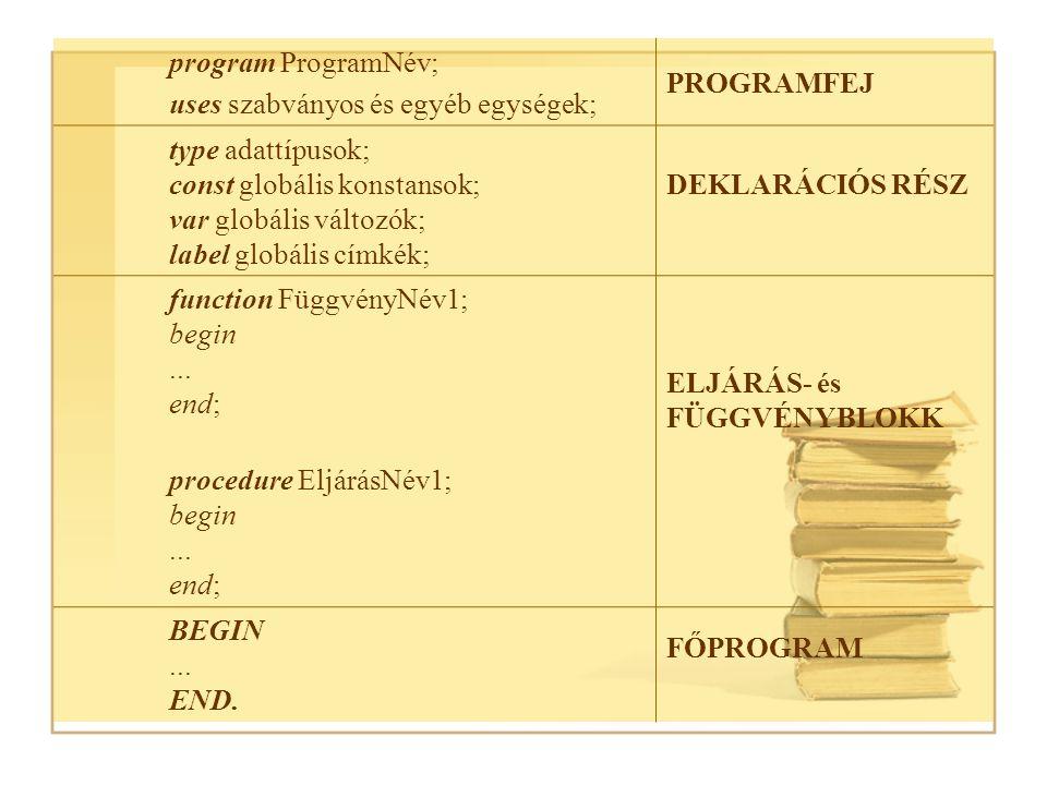 Adattípusok Egyszerű Mutató Strukturált adattípus adattípus (összetett) adattípus String Valós Sorszámozott Array Boolean File Char Record Egész Set Felsorolt Object Résztartomány