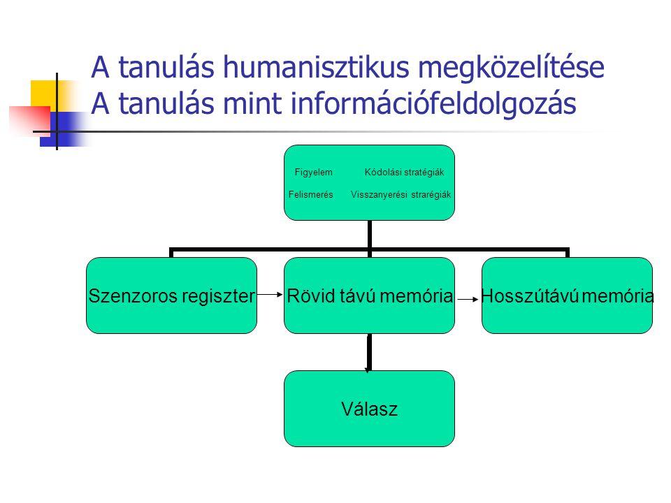 A tanulás humanisztikus megközelítése A tanulás mint információfeldolgozás Figyelem Kódolási stratégiák Felismerés Visszanyerési strarégiák Szenzoros