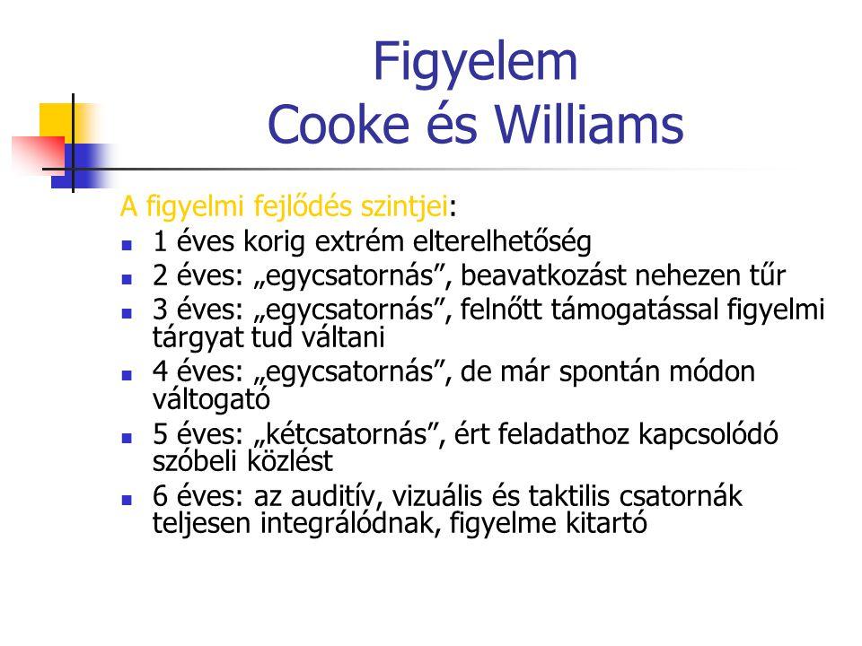 """Figyelem Cooke és Williams A figyelmi fejlődés szintjei: 1 éves korig extrém elterelhetőség 2 éves: """"egycsatornás"""", beavatkozást nehezen tűr 3 éves: """""""