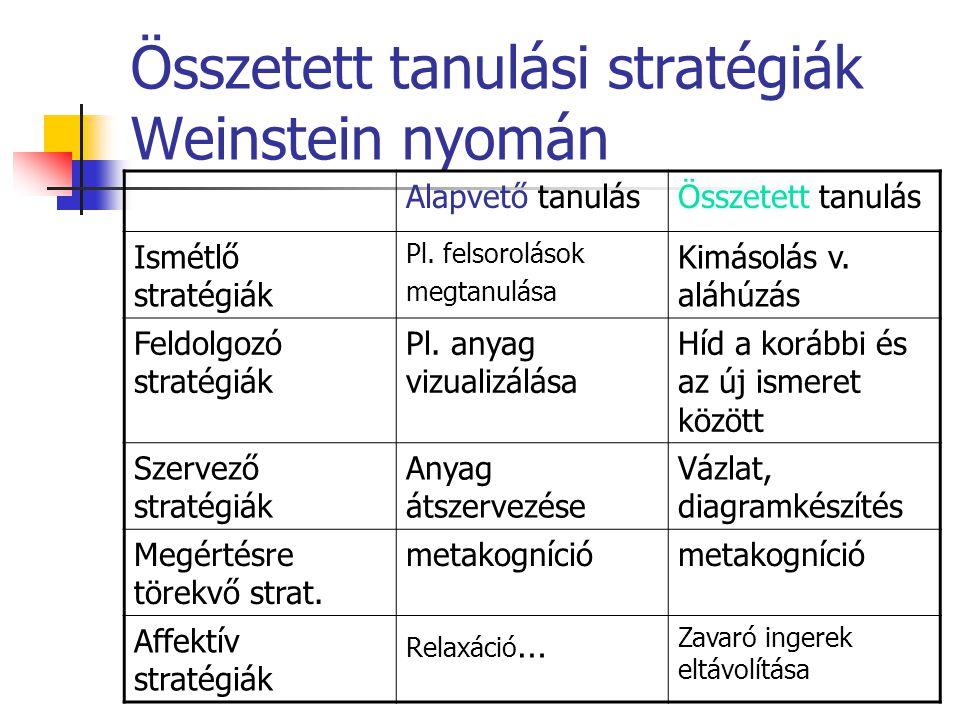 Összetett tanulási stratégiák Weinstein nyomán Alapvető tanulásÖsszetett tanulás Ismétlő stratégiák Pl. felsorolások megtanulása Kimásolás v. aláhúzás