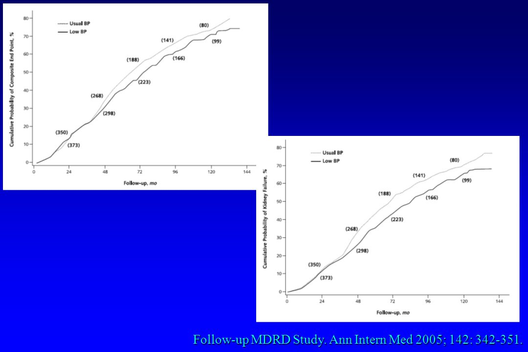 Follow-up MDRD Study. Ann Intern Med 2005; 142: 342-351.
