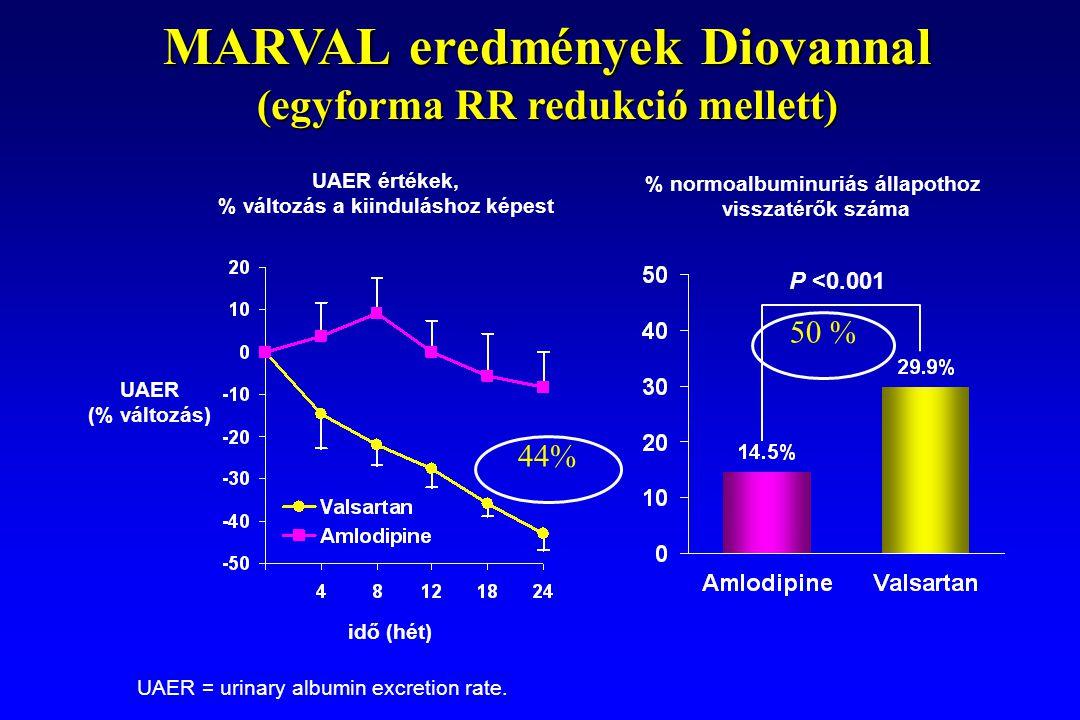 MARVAL eredmények Diovannal (egyforma RR redukció mellett) % normoalbuminuriás állapothoz visszatérők száma UAER értékek, % változás a kiinduláshoz képest UAER = urinary albumin excretion rate.
