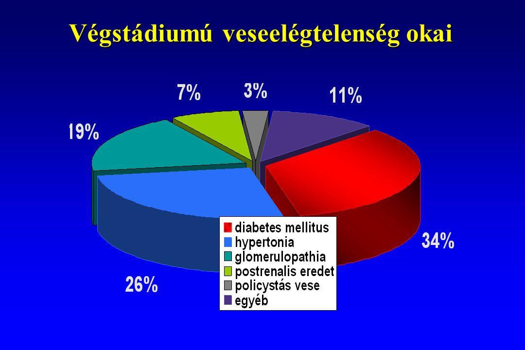 Terminális veseelégtelenség bekövetkeztének valószínűsége a vérnyomás függvényében MRFIT adatai; NEJM 1996