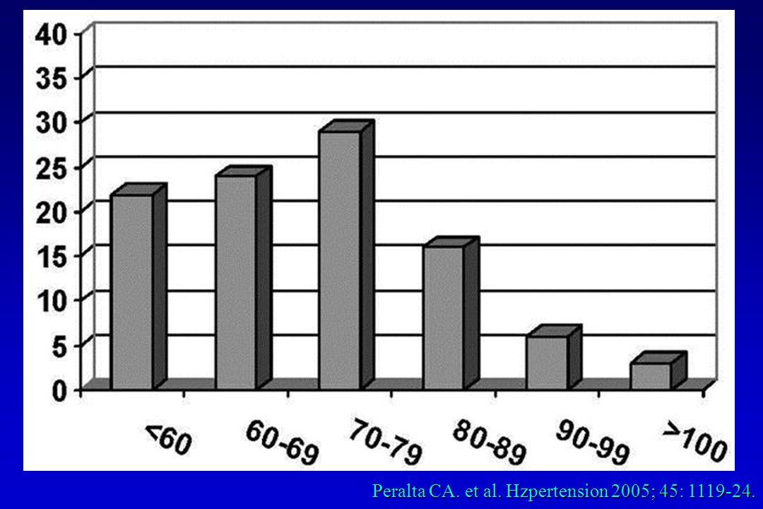 Peralta CA. et al. Hzpertension 2005; 45: 1119-24.