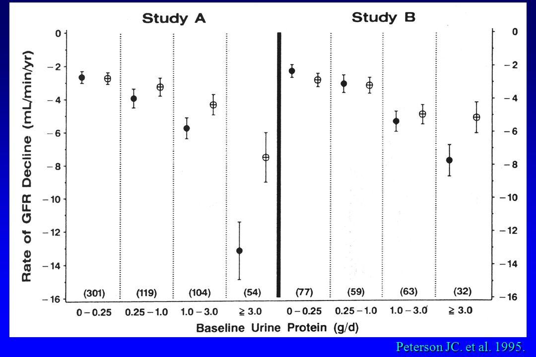 Peterson JC. et al. 1995.