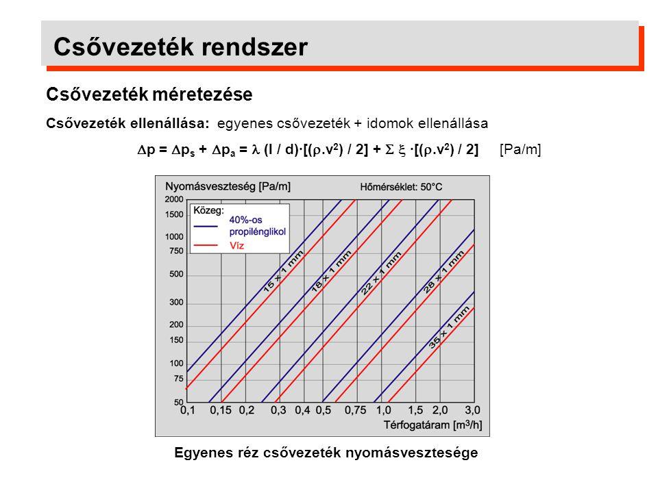 Csővezeték rendszer Csővezeték méretezése Csővezeték ellenállása: egyenes csővezeték + idomok ellenállása  p =  p s +  p a = (l / d)·[( .v 2 ) / 2