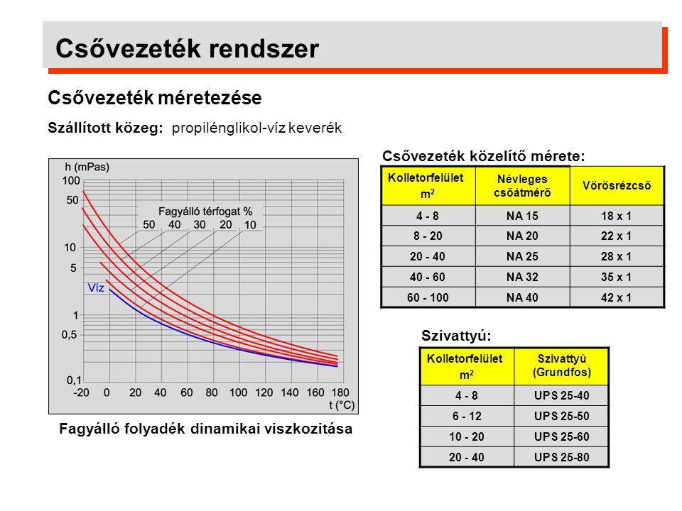 Csővezeték rendszer Csővezeték méretezése Szállított közeg: propilénglikol-víz keverék Fagyálló folyadék dinamikai viszkozitása Kolletorfelület m 2 Né