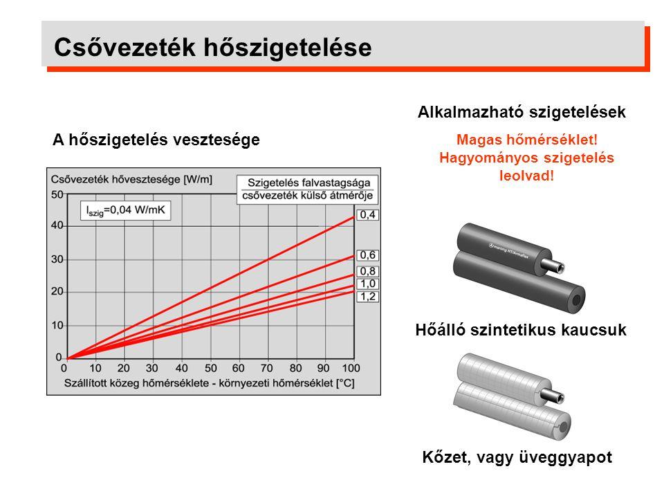 Csővezeték hőszigetelése A hőszigetelés vesztesége Alkalmazható szigetelések Magas hőmérséklet! Hagyományos szigetelés leolvad! Hőálló szintetikus kau