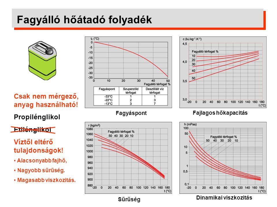 Fagyálló hőátadó folyadék Fajlagos hőkapacitás Fagyáspont Sűrűség Dinamikai viszkozitás Csak nem mérgező, anyag használható! Propilénglikol Etilénglik