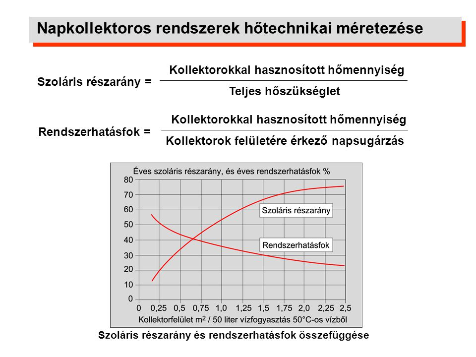 Szoláris részarány és rendszerhatásfok összefüggése Kollektorokkal hasznosított hőmennyiség Teljes hőszükséglet Rendszerhatásfok = Kollektorokkal hasz