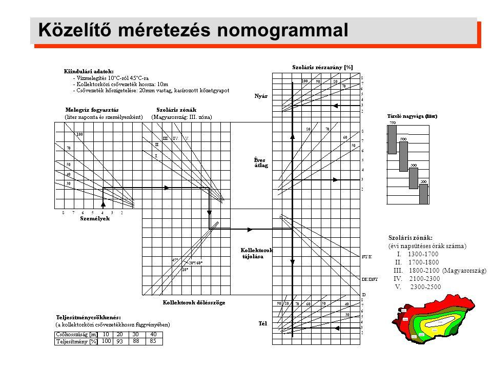Közelítő méretezés nomogrammal Szoláris zónák: (évi napsütéses órák száma) I. 1300-1700 II. 1700-1800 III. 1800-2100 (Magyarország) IV. 2100-2300 V. 2