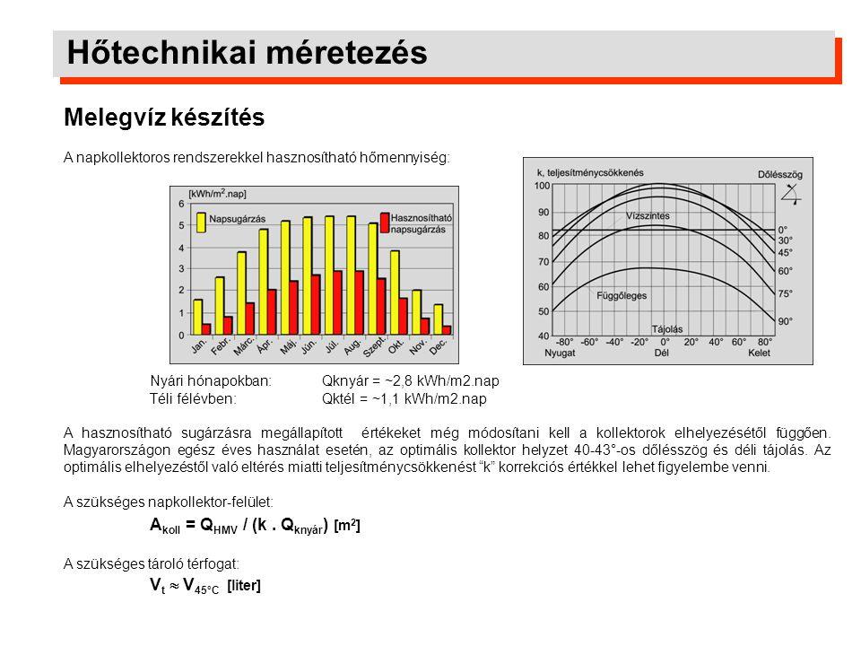 Hőtechnikai méretezés Melegvíz készítés A napkollektoros rendszerekkel hasznosítható hőmennyiség: Nyári hónapokban: Qknyár = ~2,8 kWh/m2.nap Téli félé