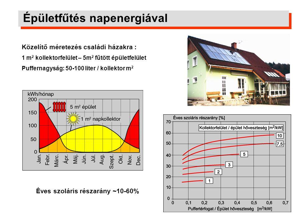 Épületfűtés napenergiával Éves szoláris részarány ~10-60% Közelítő méretezés családi házakra : 1 m 2 kollektorfelület – 5m 2 fűtött épületfelület Puff
