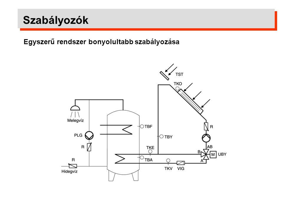 Szabályozók Egyszerű rendszer bonyolultabb szabályozása