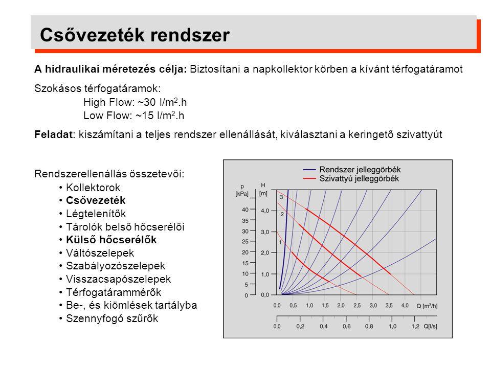 Csővezeték rendszer A hidraulikai méretezés célja: Biztosítani a napkollektor körben a kívánt térfogatáramot Szokásos térfogatáramok: High Flow: ~30 l