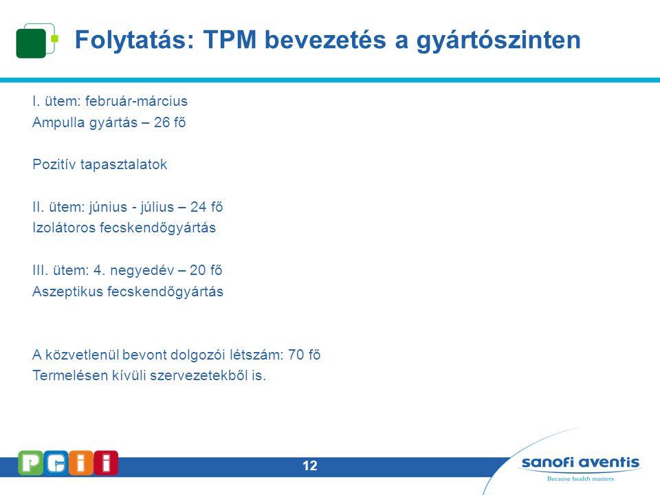12 Folytatás: TPM bevezetés a gyártószinten I. ütem: február-március Ampulla gyártás – 26 fő Pozitív tapasztalatok II. ütem: június - július – 24 fő I
