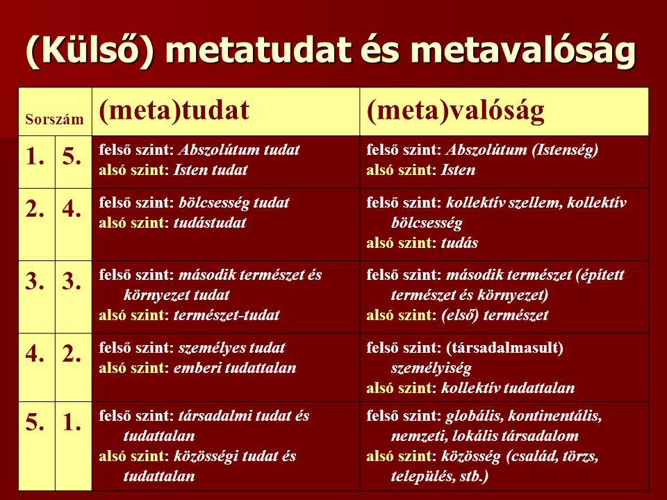 (Külső) metatudat és metavalóság Sorszám (meta)tudat(meta)valóság 1.5. felső szint: Abszolútum tudat alsó szint: Isten tudat felső szint: Abszolútum (