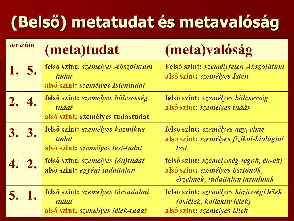 (Belső) metatudat és metavalóság sorszám (meta)tudat(meta)valóság 1.5. felső szint: személyes Abszolútum tudat alsó szint: személyes Istentudat Felső
