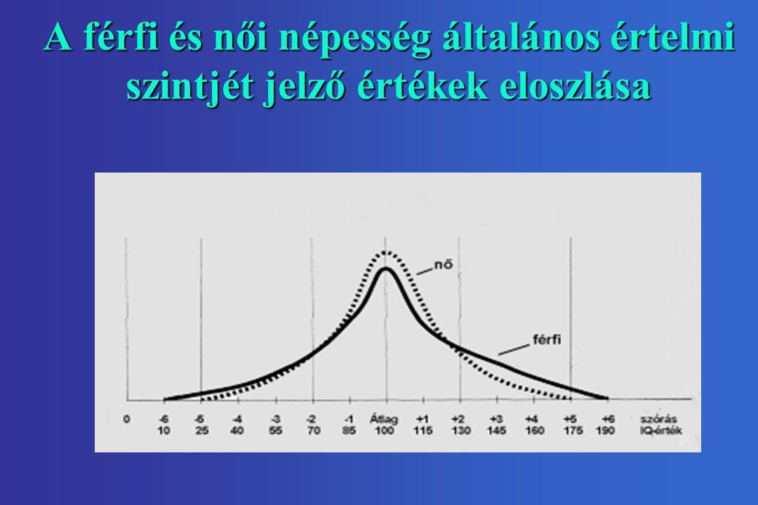 A férfi és női népesség általános értelmi szintjét jelző értékek eloszlása