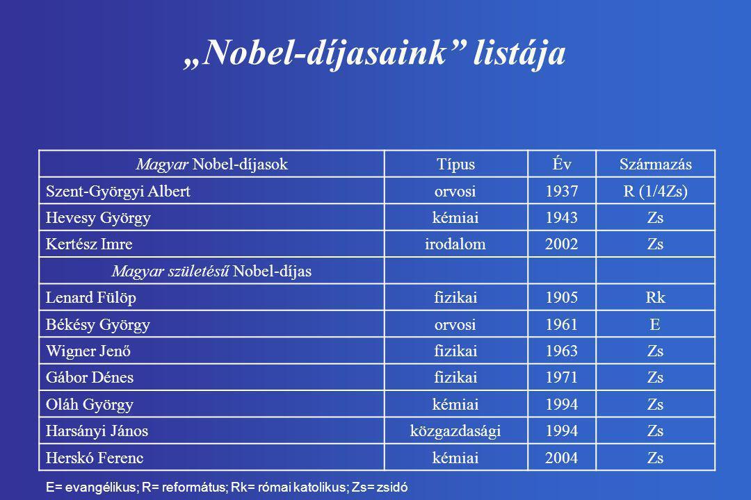 """""""Nobel-díjasaink"""" listája Magyar Nobel-díjasokTípusÉvSzármazás Szent-Györgyi Albertorvosi1937R (1/4Zs) Hevesy Györgykémiai1943Zs Kertész Imreirodalom2"""
