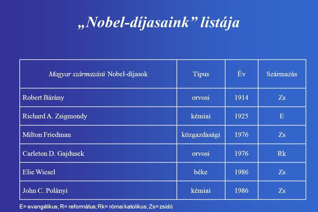 """""""Nobel-díjasaink"""" listája Magyar származású Nobel-díjasokTípusÉvSzármazás Robert Bárányorvosi1914Zs Richard A. Zsigmondykémiai1925E Milton Friedmanköz"""
