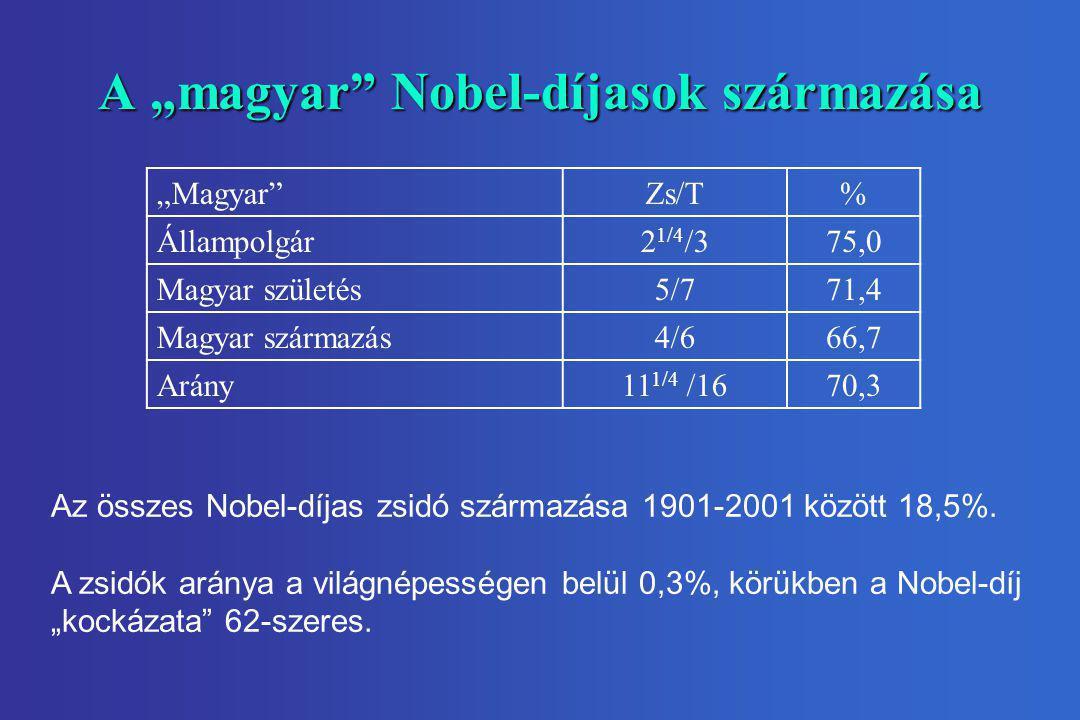 """A """"magyar"""" Nobel-díjasok származása Az összes Nobel-díjas zsidó származása 1901-2001 között 18,5%. A zsidók aránya a világnépességen belül 0,3%, körük"""