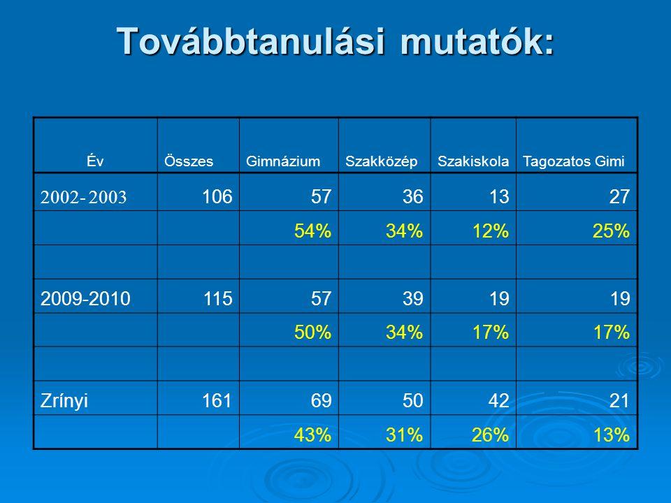 Továbbtanulási mutatók: ÉvÖsszesGimnáziumSzakközépSzakiskolaTagozatos Gimi 2002- 2003 10657361327 54%34%12%25% 2009-2010115573919 50%34%17% Zrínyi1616