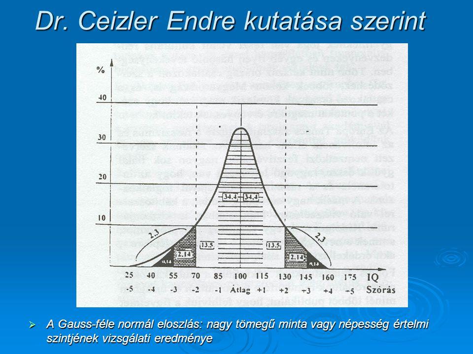 Dr. Ceizler Endre kutatása szerint  A Gauss-féle normál eloszlás: nagy tömegű minta vagy népesség értelmi szintjének vizsgálati eredménye