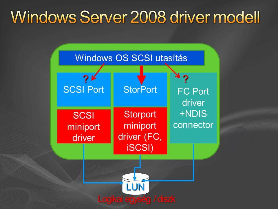 FC Port driver +NDIS connector SCSI PortStorPort SCSI miniport driver Storport miniport driver (FC, iSCSI) Windows OS SCSI utasítás LUN .