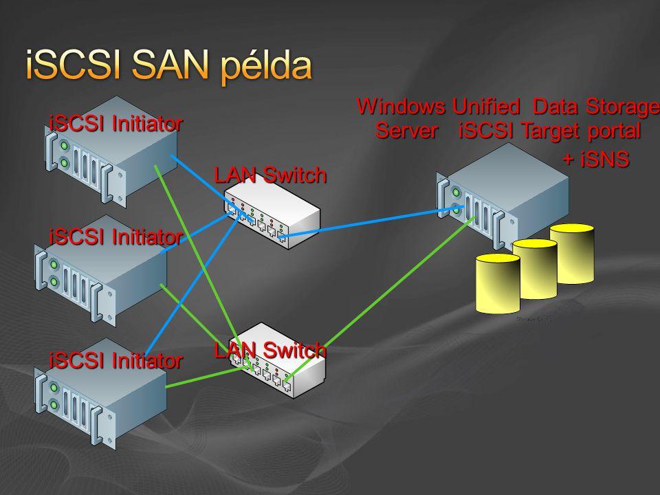 Windows Unified Data Storage Server iSCSI Target portal iSCSI Initiator + iSNS LAN Switch
