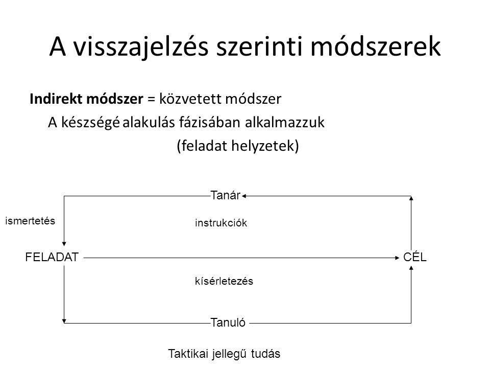 A visszajelzés szerinti módszerek Indirekt módszer = közvetett módszer A készségé alakulás fázisában alkalmazzuk (feladat helyzetek) FELADATCÉL Tanár Tanuló ismertetés kísérletezés instrukciók Taktikai jellegű tudás