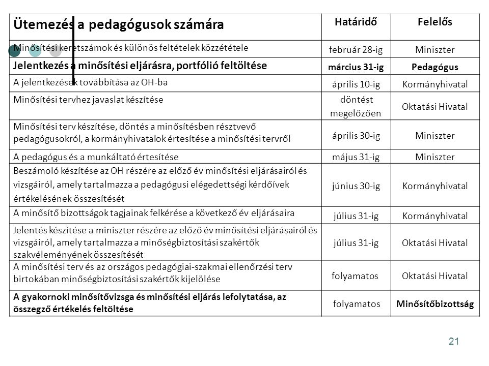 Ütemezés a pedagógusok számára HatáridőFelelős Minősítési keretszámok és különös feltételek közzététele február 28-igMiniszter Jelentkezés a minősítési eljárásra, portfólió feltöltése március 31-igPedagógus A jelentkezések továbbítása az OH-ba április 10-igKormányhivatal Minősítési tervhez javaslat készítése döntést megelőzően Oktatási Hivatal Minősítési terv készítése, döntés a minősítésben résztvevő pedagógusokról, a kormányhivatalok értesítése a minősítési tervről április 30-igMiniszter A pedagógus és a munkáltató értesítése május 31-igMiniszter Beszámoló készítése az OH részére az előző év minősítési eljárásairól és vizsgáiról, amely tartalmazza a pedagógusi elégedettségi kérdőívek értékelésének összesítését június 30-igKormányhivatal A minősítő bizottságok tagjainak felkérése a következő év eljárásaira július 31-igKormányhivatal Jelentés készítése a miniszter részére az előző év minősítési eljárásairól és vizsgáiról, amely tartalmazza a minőségbiztosítási szakértők szakvéleményének összesítését július 31-igOktatási Hivatal A minősítési terv és az országos pedagógiai-szakmai ellenőrzési terv birtokában minőségbiztosítási szakértők kijelölése folyamatos Oktatási Hivatal A gyakornoki minősítővizsga és minősítési eljárás lefolytatása, az összegző értékelés feltöltése folyamatosMinősítőbizottság 21
