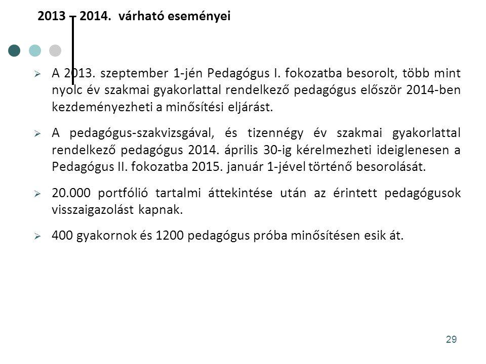 2013 – 2014.várható eseményei  A 2013. szeptember 1-jén Pedagógus I.