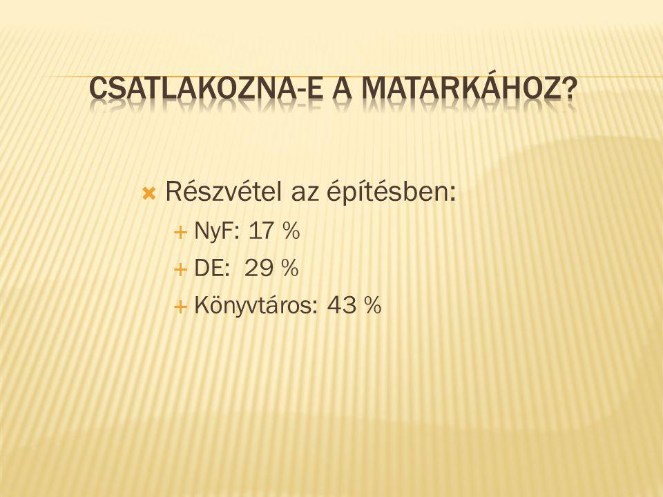 Részvétel az építésben:  NyF: 17 %  DE: 29 %  Könyvtáros: 43 %