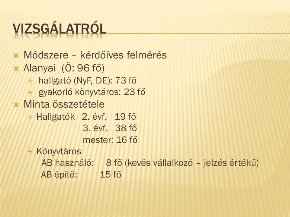 Módszere – kérdőíves felmérés  Alanyai (Ö: 96 fő)  hallgató (NyF, DE): 73 fő  gyakorló könyvtáros: 23 fő  Minta összetétele  Hallgatók 2. évf.