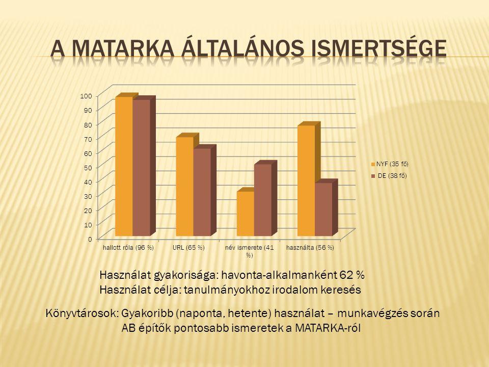 Használat gyakorisága: havonta-alkalmanként 62 % Használat célja: tanulmányokhoz irodalom keresés Könyvtárosok: Gyakoribb (naponta, hetente) használat – munkavégzés során AB építők pontosabb ismeretek a MATARKA-ról