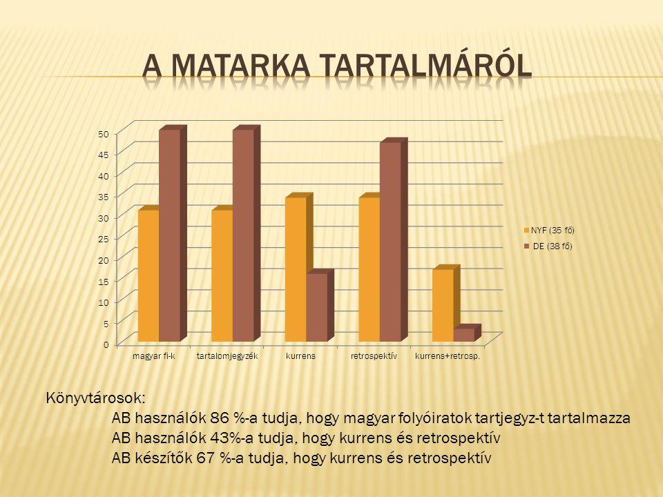 Könyvtárosok: AB használók 86 %-a tudja, hogy magyar folyóiratok tartjegyz-t tartalmazza AB használók 43%-a tudja, hogy kurrens és retrospektív AB készítők 67 %-a tudja, hogy kurrens és retrospektív