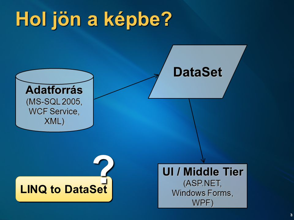 3 Hol jön a képbe? Adatforrás (MS-SQL 2005, WCF Service, XML) UI / Middle Tier (ASP.NET, Windows Forms, WPF) DataSet LINQ to DataSet ?