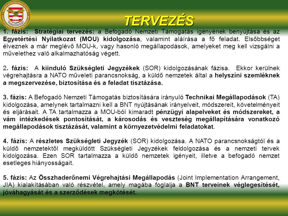 TERVEZÉS 1. fázis: Stratégiai tervezés: a Befogadó Nemzeti Támogatás igényének benyújtása és az Egyetértési Nyilatkozat (MOU) kidolgozása, valamint al