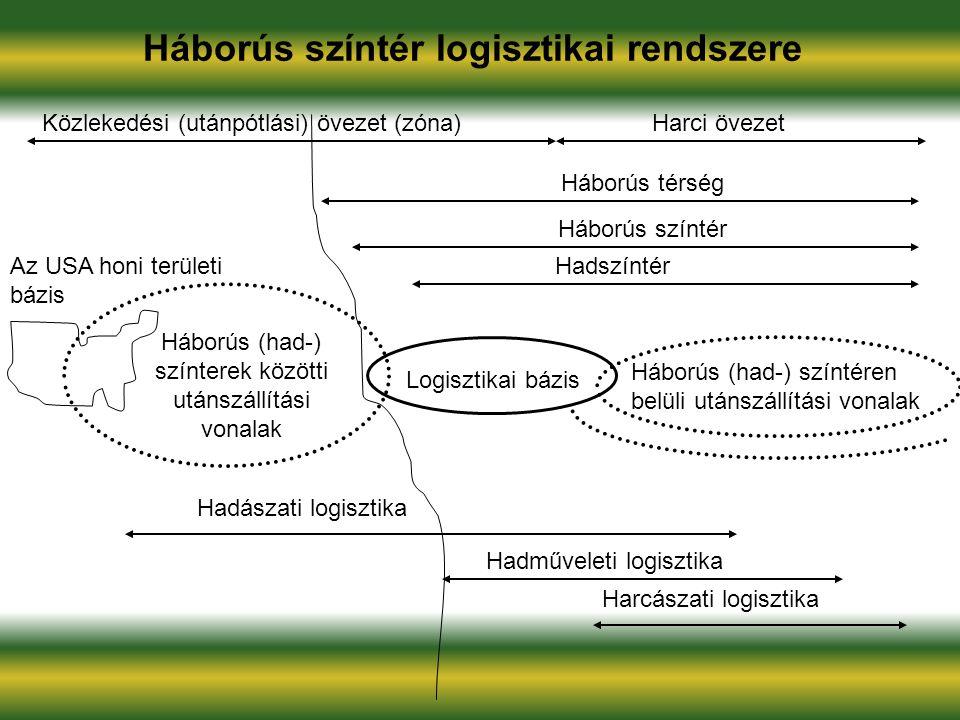 Háborús színtér logisztikai rendszere Közlekedési (utánpótlási) övezet (zóna)Harci övezet Háborús térség Háborús színtér HadszíntérAz USA honi terület