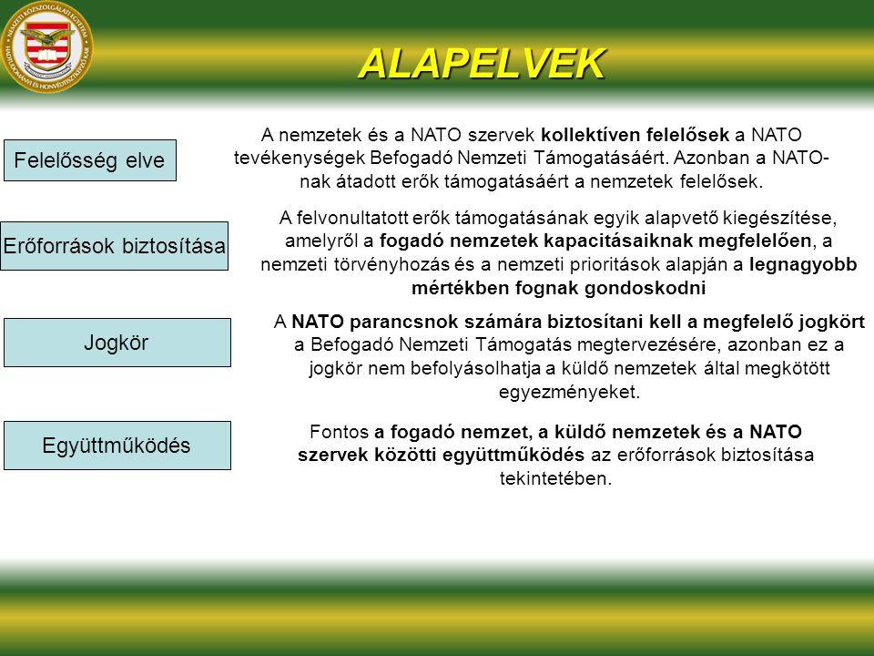 ALAPELVEK Felelősség elve A nemzetek és a NATO szervek kollektíven felelősek a NATO tevékenységek Befogadó Nemzeti Támogatásáért. Azonban a NATO- nak