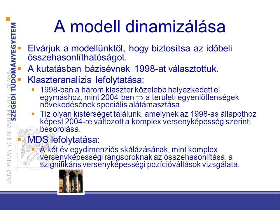 A modell dinamizálása  Elvárjuk a modellünktől, hogy biztosítsa az időbeli összehasonlíthatóságot.  A kutatásban bázisévnek 1998-at választottuk. 