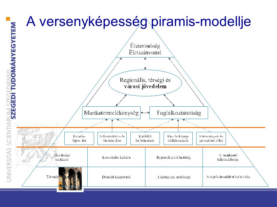 A versenyképesség piramis-modellje