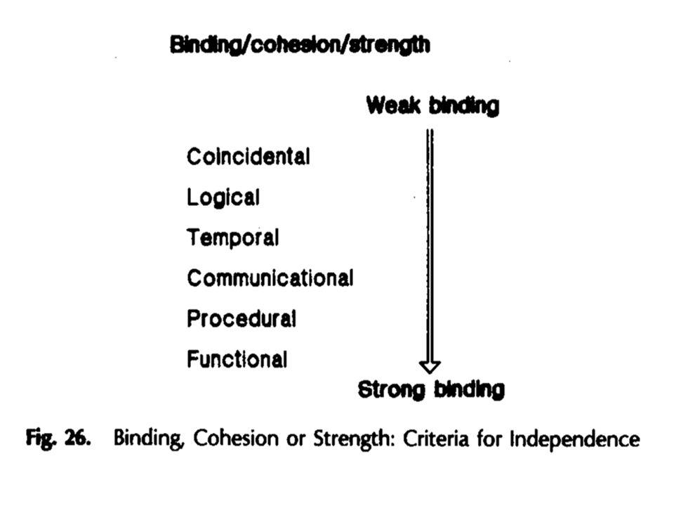 -esetleges kötés: a részek között nincs felismerhető szabályszerűség -logikai kötés: hasonló jellegűek, de mindig csak egy aktív -idő szerinti kötés: olyan részek, amelyek egy időben indulnak/hajtódnakvégre -kommunikációs kötés: a rendszer tevékenységei ugyanazt az entitást használják.
