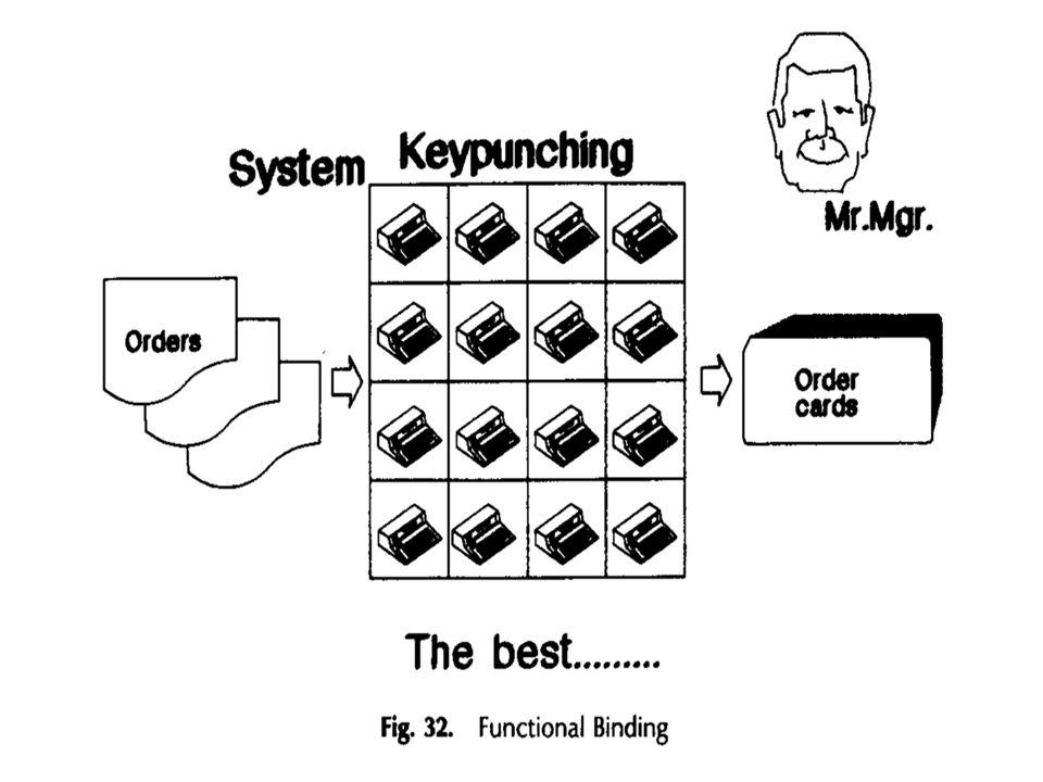 5.3.2 Csatolási szabályok A (rész)rendszerek közötti ( külső) összekötés.