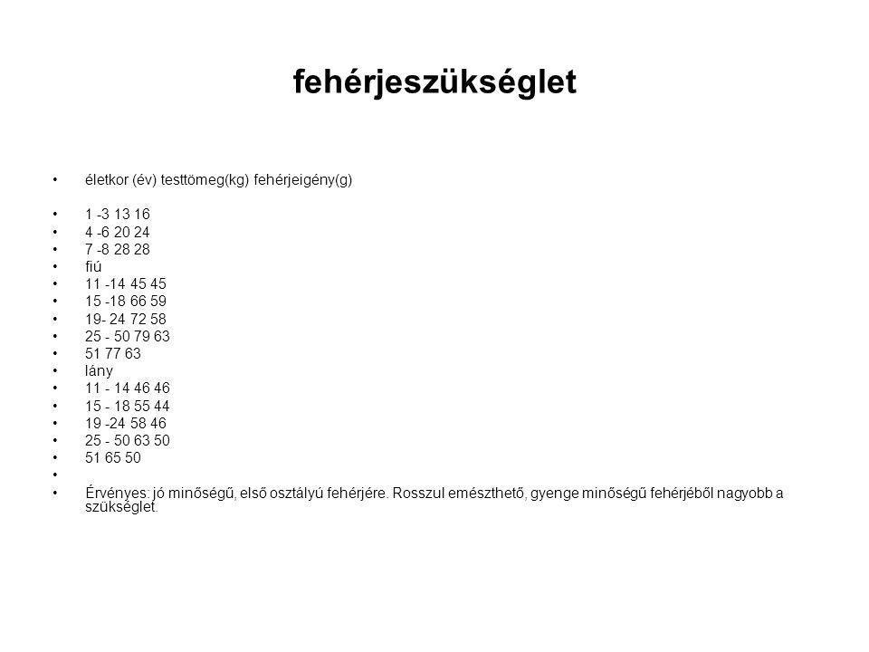 fehérjeszükséglet életkor (év) testtömeg(kg) fehérjeigény(g) 1 -3 13 16 4 -6 20 24 7 -8 28 28 fiú 11 -14 45 45 15 -18 66 59 19- 24 72 58 25 - 50 79 63 51 77 63 lány 11 - 14 46 46 15 - 18 55 44 19 -24 58 46 25 - 50 63 50 51 65 50 Érvényes: jó minőségű, első osztályú fehérjére.