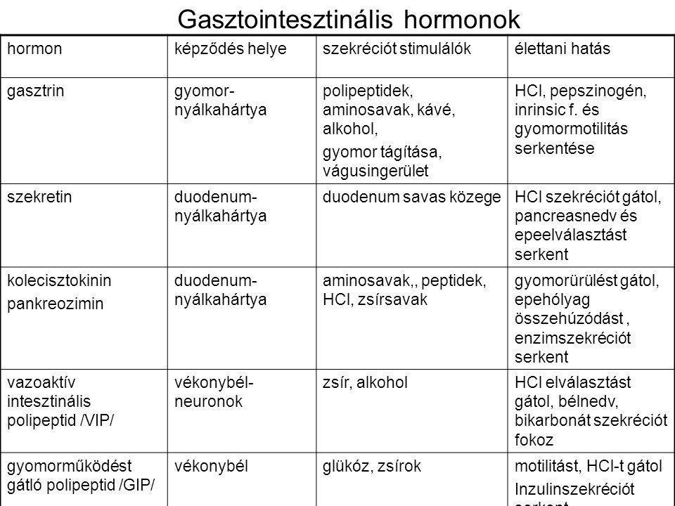 Gasztointesztinális hormonok hormonképződés helyeszekréciót stimulálókélettani hatás gasztringyomor- nyálkahártya polipeptidek, aminosavak, kávé, alkohol, gyomor tágítása, vágusingerület HCl, pepszinogén, inrinsic f.