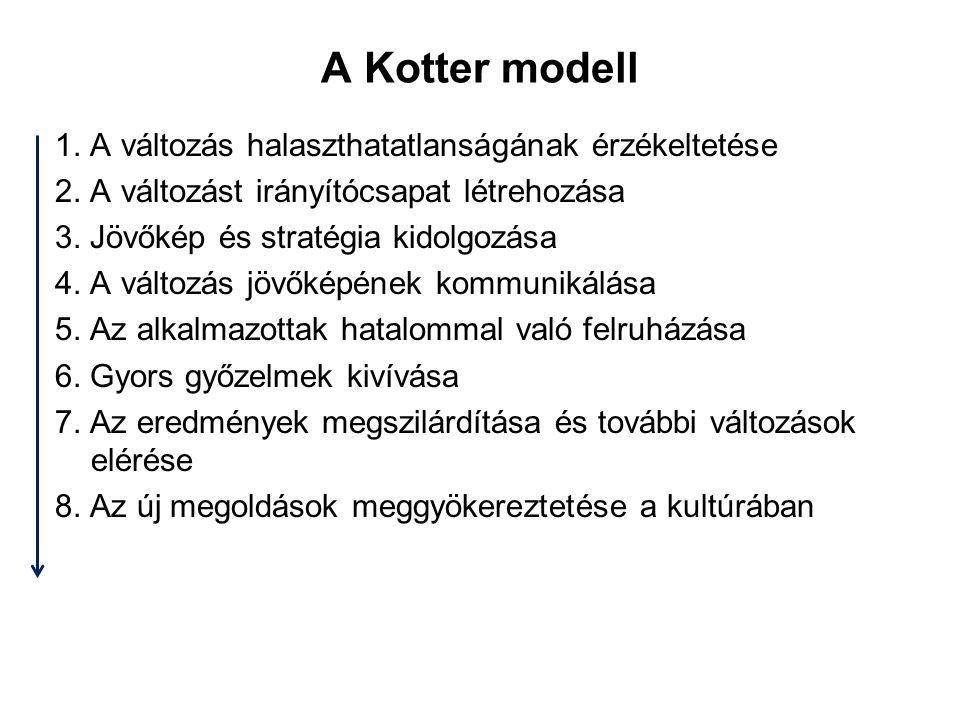 A Kotter modell 1. A változás halaszthatatlanságának érzékeltetése 2. A változást irányítócsapat létrehozása 3. Jövőkép és stratégia kidolgozása 4. A