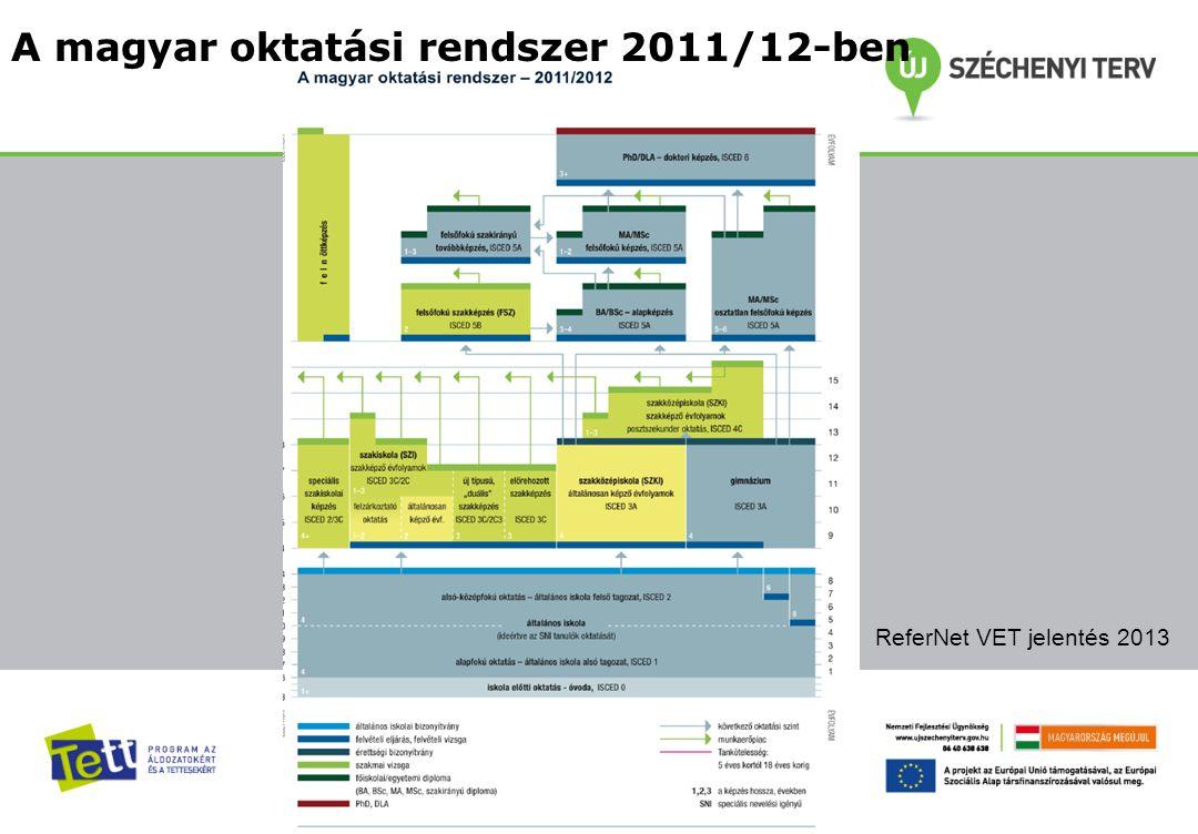 A magyar oktatási rendszer 2011/12-ben ReferNet VET jelentés 2013